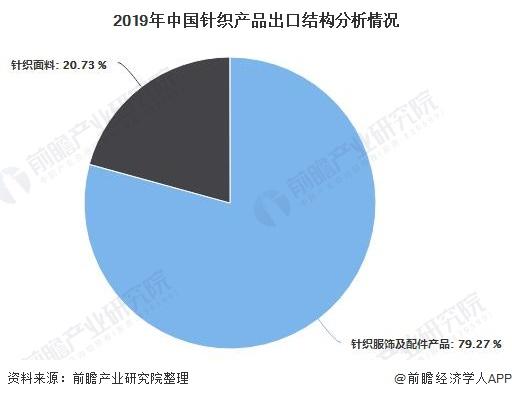 2019年中國針織產品出口結構分析情況