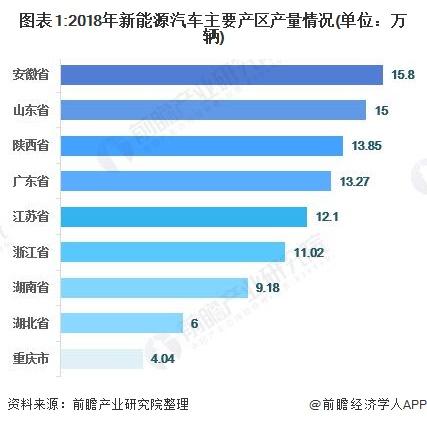图表1:2018年新能源汽车主要产区产量情况(单位:万辆)