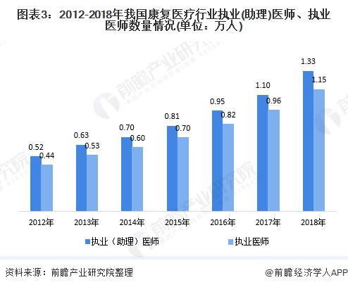 图表3:2012-2018年我国康复医疗行业执业(助理)医师、执业医师数量情况(单位:万人)