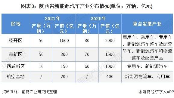 图表3:陕西省新能源汽车产业分布情况(单位:万辆,亿元)