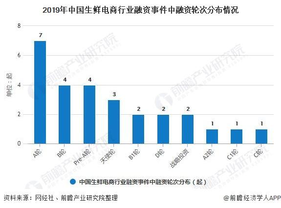 2019年中国生鲜电商行业融资事件中融资轮次分布情况