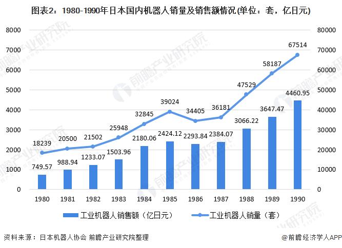 图表2:1980-1990年日本国内机器人销量及销售额情况(单位:套,亿日元)