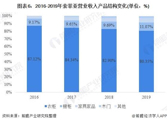 图表6:2016-2019年索菲亚营业收入产品结构变化(单位:%)