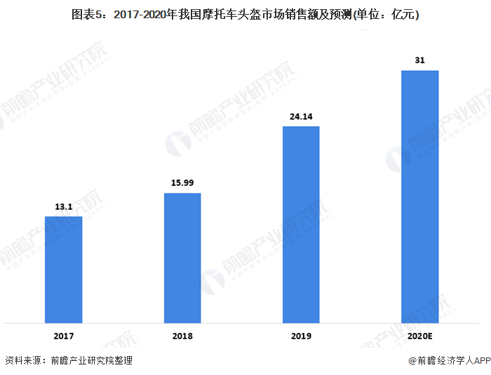 图表5:2017-2020年我国摩托车头盔市场销售额及预测(单位:亿元)