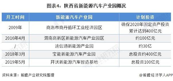 图表4:陕西省新能源汽车产业园概况
