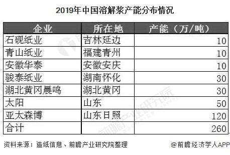 2019年中国溶解浆产能分布情况