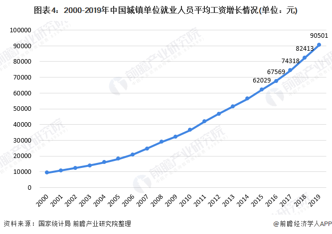 图表4:2000-2019年中国城镇单位就业人员平均工资增长情况(单位:元)