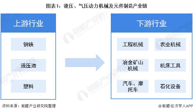 图表1:液压、气压动力机械及元件制造产业链