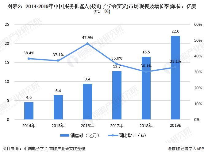 图表2:2014-2019年中国服务机器人(按电子学会定义)市场规模及增长率(单位:亿美元,%)