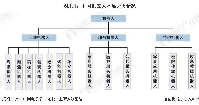 图表1:中国机器人产品分类情况