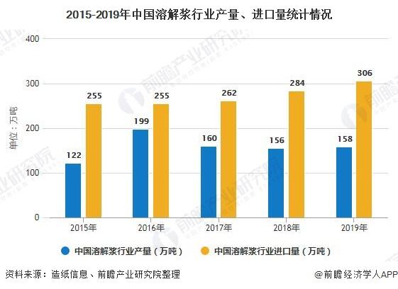 2015-2019年中国溶解浆行业产量、进口量统计情况