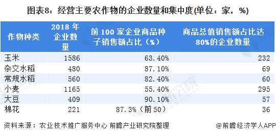 图表8:经营主要农作物的企业数量和集中度(单位:家,%)