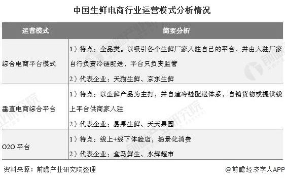 中国生鲜电商行业运营模式分析情况