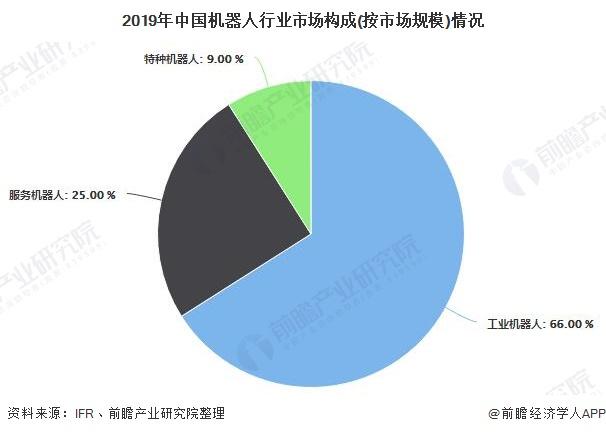 2019年中国机器人行业市场构成(按市场规模)情况