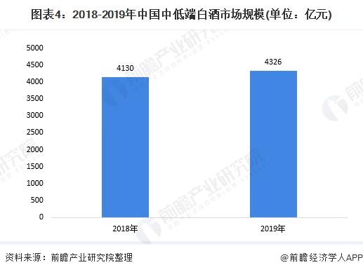 图表4:2018-2019年中国中低端白酒市场规模(单位:亿元)