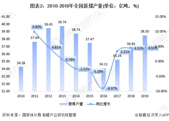 图表2:2010-2019年全国原煤产量(单位:亿吨,%)