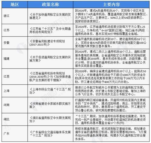 图表4-5:地方层面支持航空产业园建设政策汇总