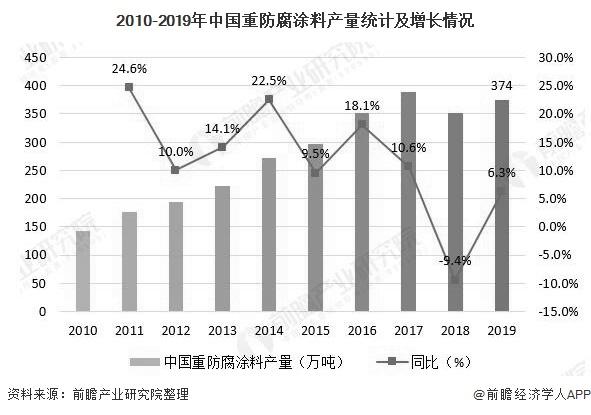 2010-2019年中国重防腐涂料产量统计及增长情况