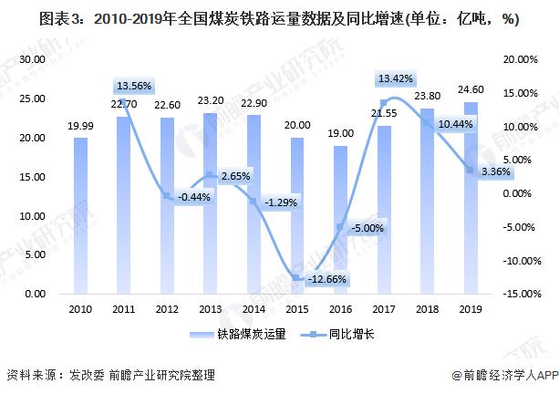 图表3:2010-2019年全国煤炭铁路运量数据及同比增速(单位:亿吨,%)