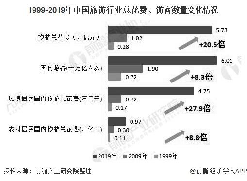 1999-2019年中国旅游行业总花费、游客数量变化情况