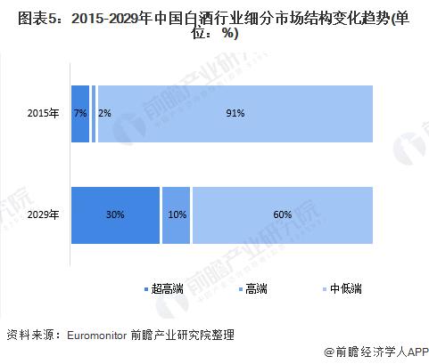 图表5:2015-2029年中国白酒行业细分市场结构变化趋势(单位:%)