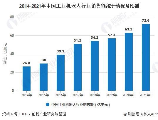 2014-2021年中国工业机器人行业销售额统计情况及预测