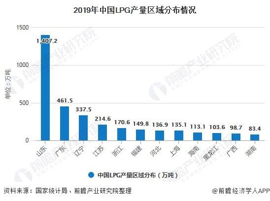 2019年中国LPG产量区域分布情况