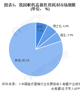 图表5:我国眼科高值医用耗材市场规模(单位: %)