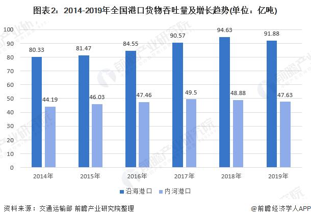图表2:2014-2019年全国港口货物吞吐量及增长趋势(单位:亿吨)