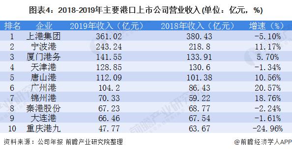 图表4:2018-2019年主要港口上市公司营业收入(单位:亿元,%)