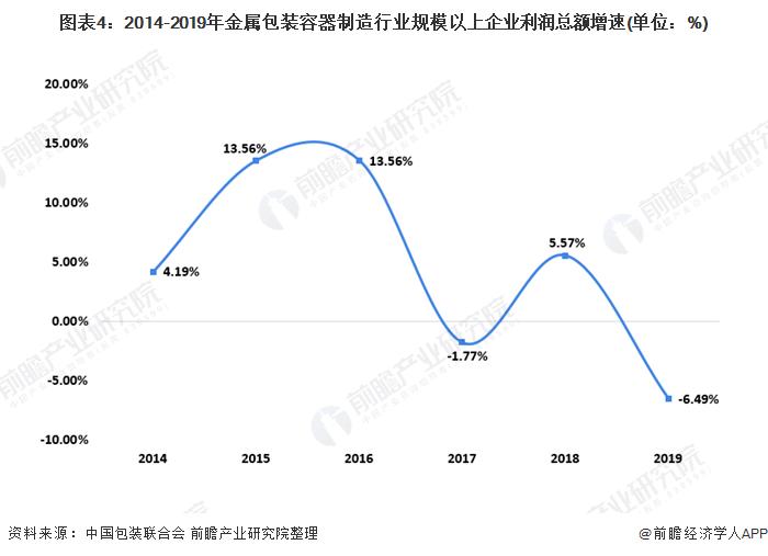 图表4:2014-2019年金属包装容器制造行业规模以上企业利润总额增速(单位:%)