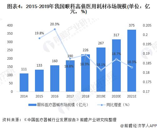 图表4:2015-2019年我国眼科高值医用耗材市场规模(单位:亿元,%)