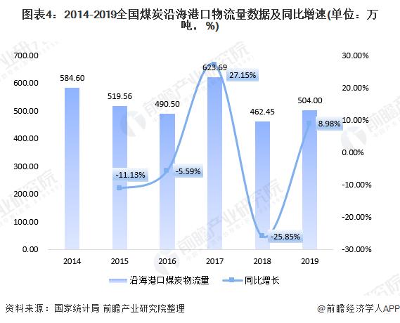 图表4:2014-2019全国煤炭沿海港口物流量数据及同比增速(单位:万吨,%)