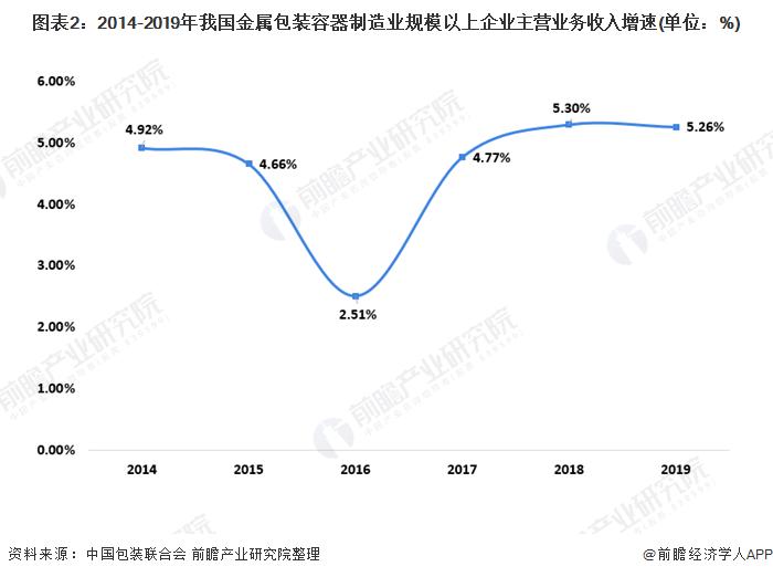 图表2:2014-2019年我国金属包装容器制造业规模以上企业主营业务收入增速(单位:%)