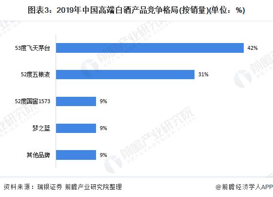 图表3:2019年中国高端白酒产品竞争格局(按销量)(单位:%)