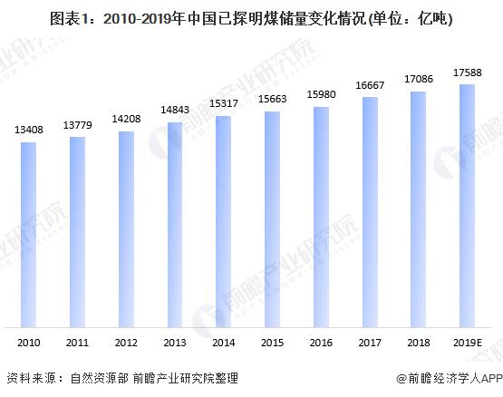 图表1:2010-2019年中国已探明煤储量变化情况(单位:亿吨)
