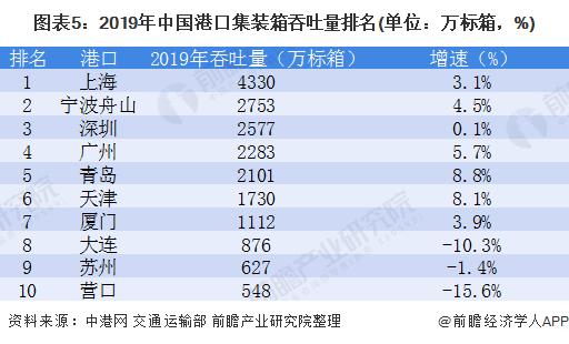 图表5:2019年中国港口集装箱吞吐量排名(单位:万标箱,%)