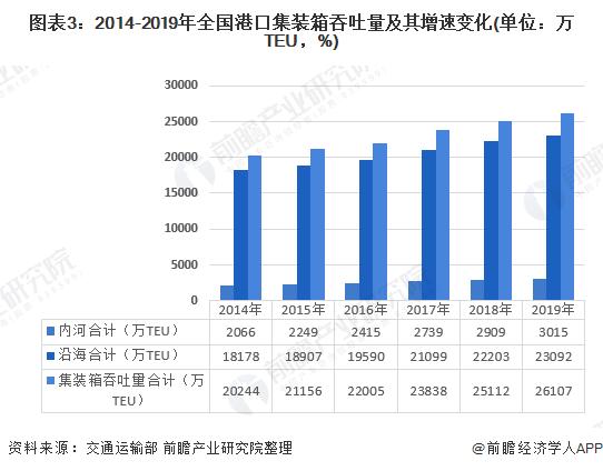 图表3:2014-2019年全国港口集装箱吞吐量及其增速变化(单位:万TEU,%)