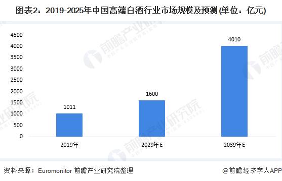 图表2:2019-2025年中国高端白酒行业市场规模及预测(单位:亿元)