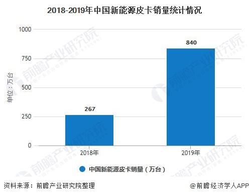 2018-2019年中國新能源皮卡銷量統計情況