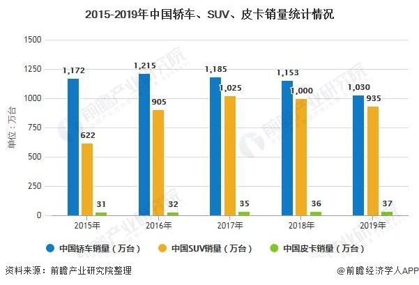 2015-2019年中國轎車、SUV、皮卡銷量統計情況