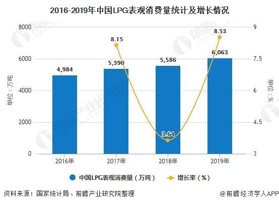 2016-2019年中国LPG表观消费量统计及增长情况