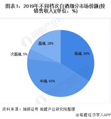 图表1:2019年不同档次白酒细分市场份额(按销售收入)(单位:%)