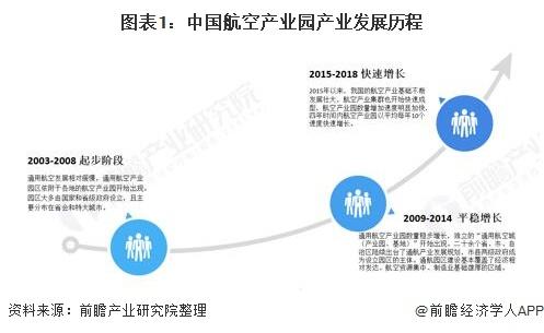 图表1:中国航空产业园产业发展历程