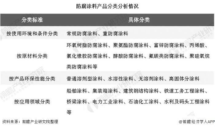 防腐涂料产品分类分析情况