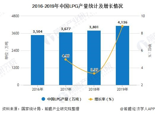 2016-2019年中国LPG产量统计及增长情况