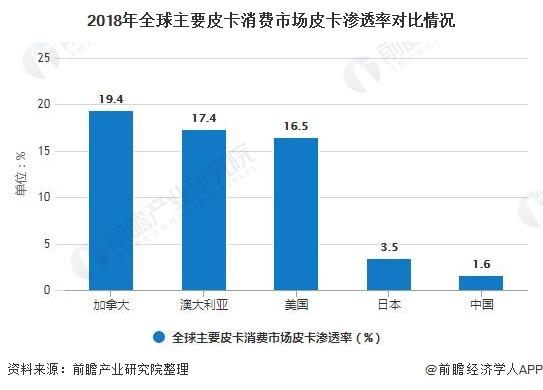 2018年全球主要皮卡消費市場皮卡滲透率對比情況