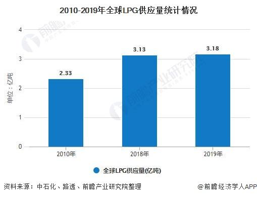 2010-2019年全球LPG供应量统计情况