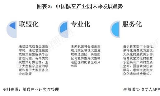 图表3:中国航空产业园未来发展趋势
