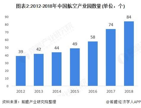 图表2:2012-2018年中国航空产业园数量(单位:个)